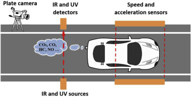 Remote sensing of on-road vehicle emissions: Mechanism