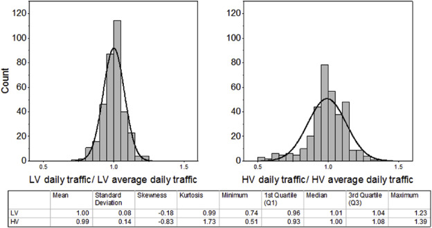 The traffic emission-dispersion model for a Central-European