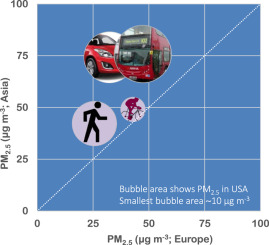 A review of factors impacting exposure to PM2 5, ultrafine particles