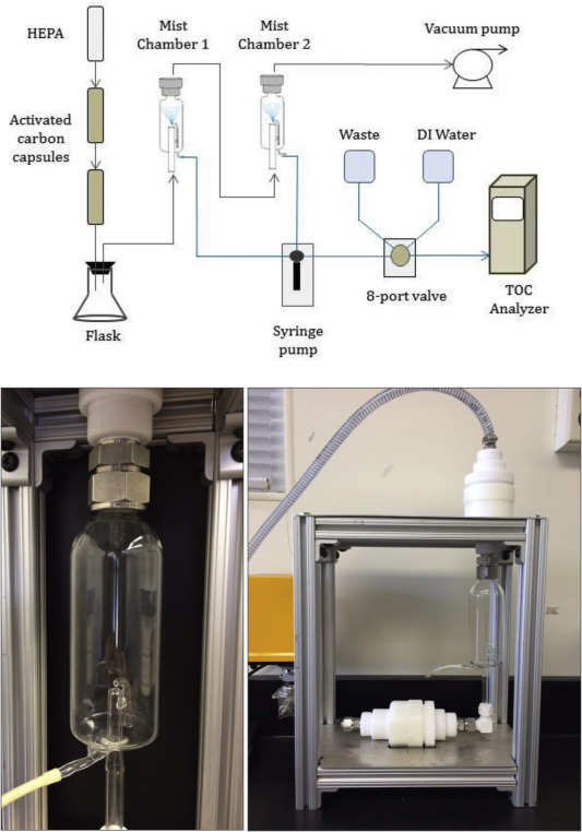 Detailed characterization of a mist chamber for the