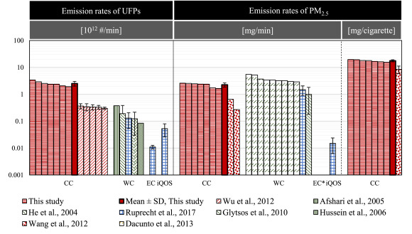Emission rates of ultrafine and fine particles generated