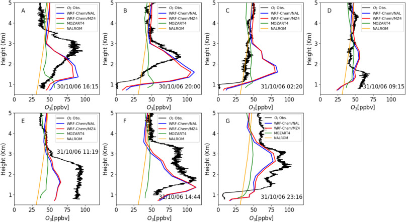 Impact of time-dependent chemical boundary conditions on