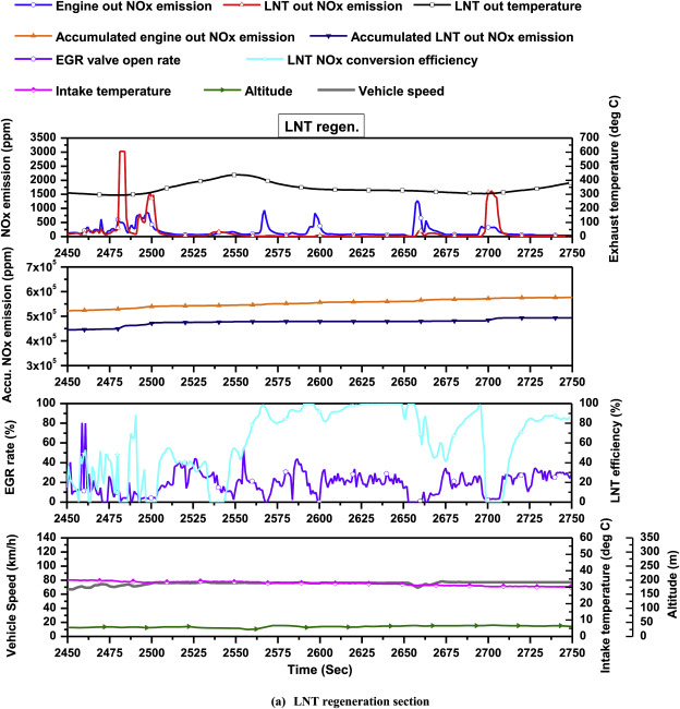 Impacts of ambient temperature, DPF regeneration, and