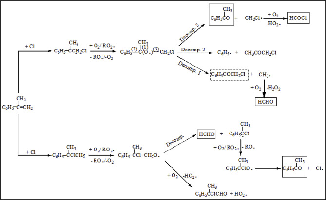 Atmospheric sink of styrene, α-methylstyrene, trans-β-methylstyrene