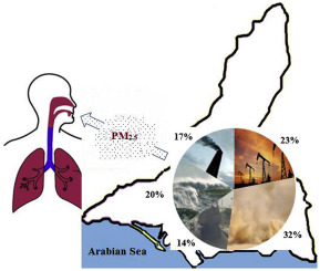 Map Of Asia Karachi.Pm2 5 In A Megacity Of Asia Karachi Source Apportionment And