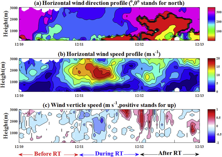 The evolution of an aerosol event observed from aircraft in