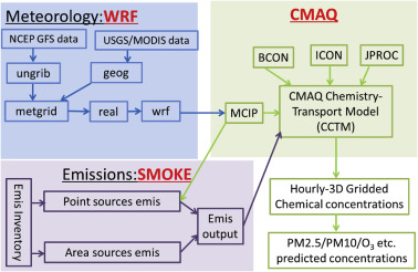 New method for evaluating winter air quality: PM2 5 assessment using