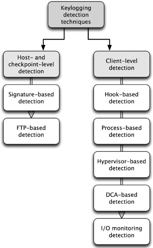 Detecting keyloggers based on traffic analysis with periodic classification of existing keylogging detection techniques ccuart Images
