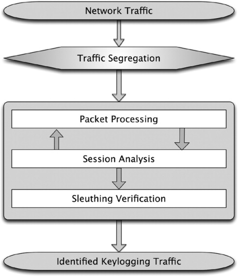 Detecting keyloggers based on traffic analysis with periodic block diagram of keylogging detection takd mechanism ccuart Images