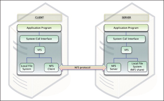 Understanding and mitigating security issues in Sun NFS