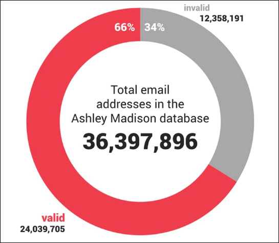 According to analysis by one researcher, 34% of the email addresses in the  dumped files are bogus. Source: Dadaviz.