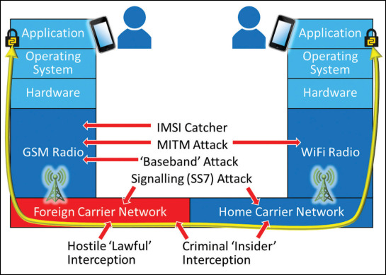IMSI catchers: hacking mobile communications - ScienceDirect