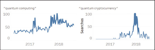 Is quantum computing becoming relevant to cyber-security