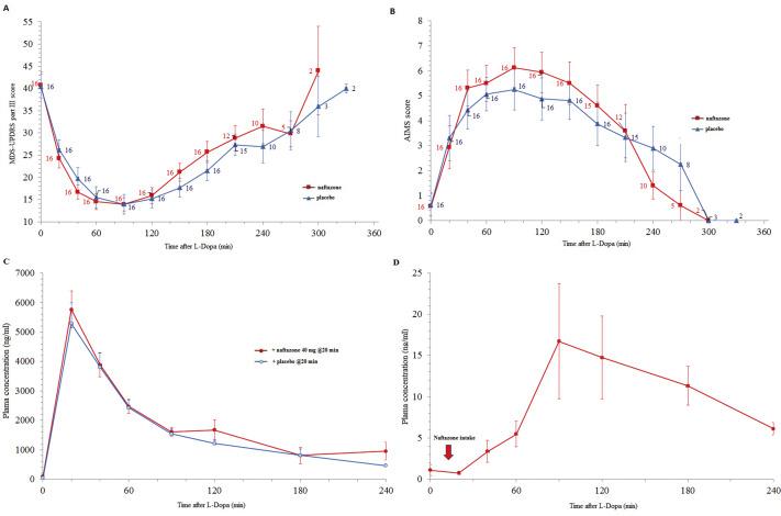 Naftazone in advanced Parkinson's disease: An acute L-DOPA challenge