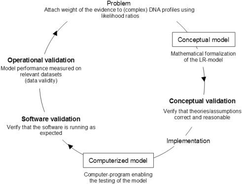 Hedana validating