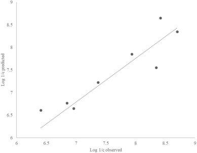 The use of a quantitative structure-activity relationship