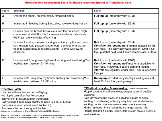 The Transition From Tube To Full Oral Feeding Breast Or Bottle A Cue Based Developmental Approach Sciencedirect