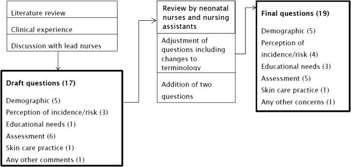 Survey Of Neonatal Nurses Practices And Beliefs In Relation