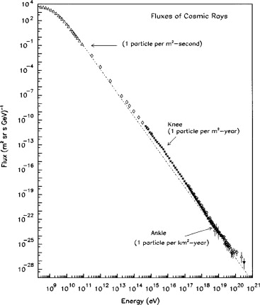 Longair pdf concepts in physics download theoretical