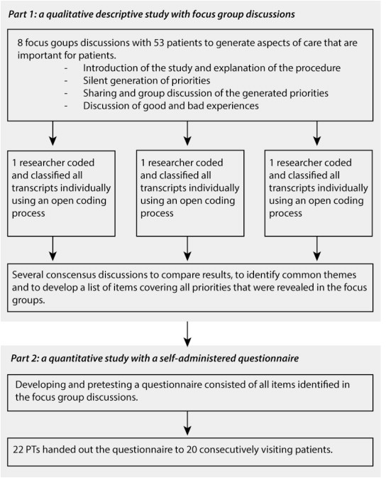 Patients' priorities regarding outpatient physiotherapy care: A