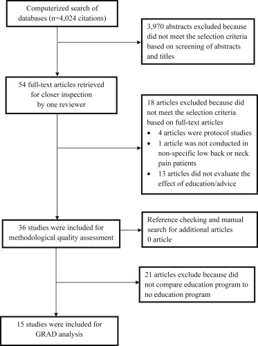 Effect Of Education On Non Specific Neck And Low Back Pain