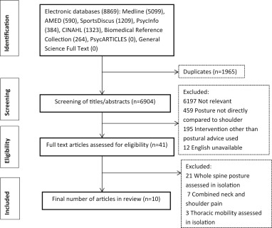 Is thoracic spine posture associated with shoulder pain