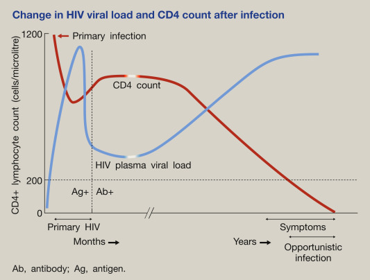 Natural history of HIV and AIDS - ScienceDirect