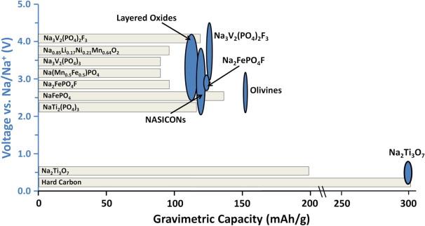 Sodium And Sodium Ion Energy Storage Batteries Sciencedirect