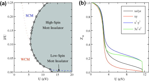 Orbital Dependent Effects Of Electron Correlations In Microscopic