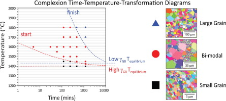 Complexion time temperature transformation ttt diagrams graphical abstract ccuart Images