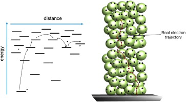 f43ce21ef78257 Electron transport in nanostructured metal-oxide semiconductors ...