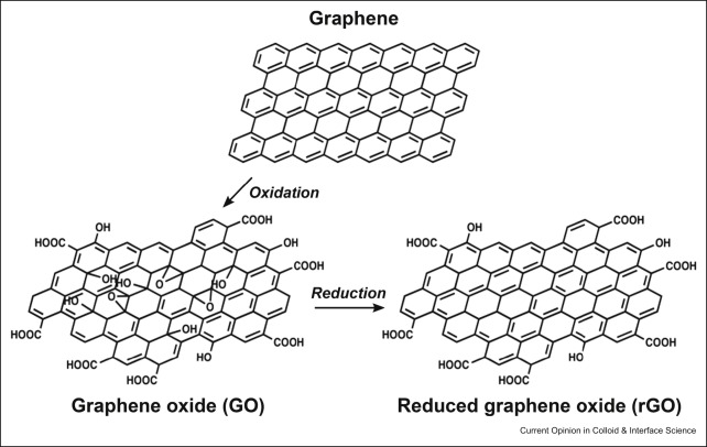 Graphene oxide: a surfactant or particle? - ScienceDirect