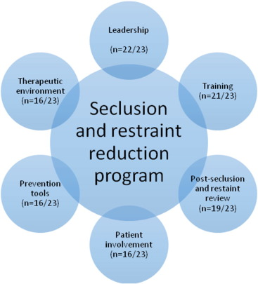 evaluation of seclusion and restraint reduction programs in mental