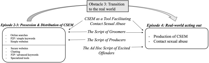 From online to offline sexual offending: Episodes and