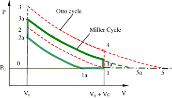 An analytic study of applying Miller cycle to reduce NOx emission from  petrol engine - ScienceDirectScienceDirect.com