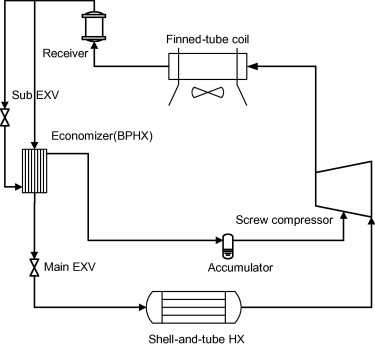 Transient Modeling Of An Air Cooled Chiller With Economized