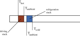 schematic of a heat driven thermoacoustic refrigerator