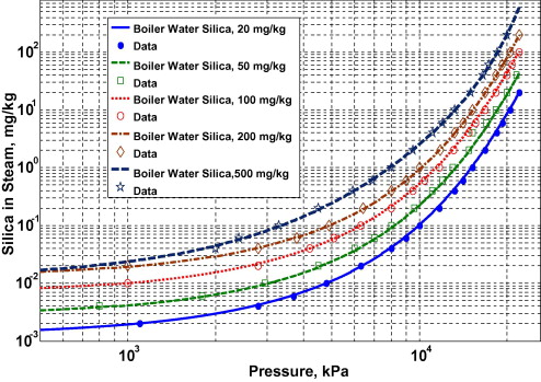 Prediction of silica carry-over and solubility in steam of