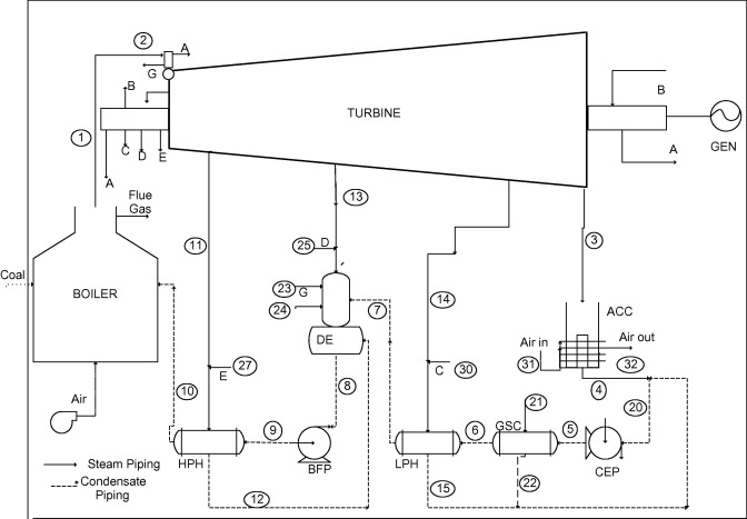 Exergy analysis of a thermal power plant with measured boiler and ...