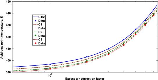 Estimation Of Combustion Flue Gas Acid Dew Point During Heat
