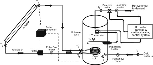 Validated trnsys model for forced circulation solar water heating schematic diagram of the solar water heating systems ccuart Image collections