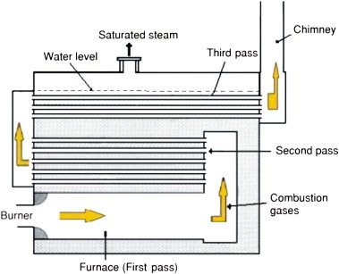 Modeling Of Fire Tube Boilers Sciencedirect