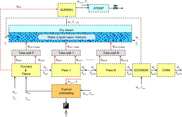 Modeling of fire-tube boilers - ScienceDirect