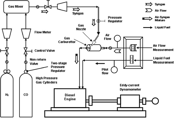 Effect of H2:CO ratio in syngas on the performance of a dual ... on