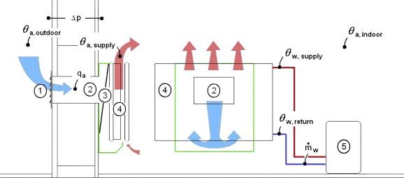Performance Evaluation Of Ventilation Radiators Sciencedirect