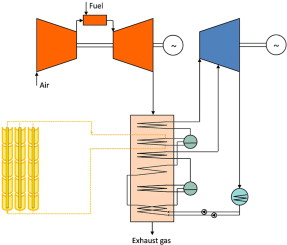 Comparison of Heat Transfer Fluid and Direct Steam