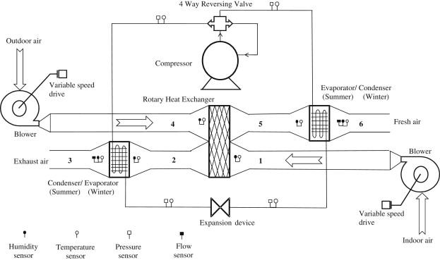 A Hybrid Energy Efficient Building Ventilation System Sciencedirect
