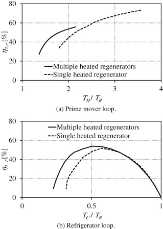 performance of the prime mover loop and the refrigerator loop of the double loop thermoacoustic refrigerator