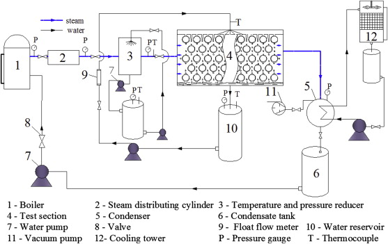 Shell side two phase pressure drop and evaporation temperature drop download full size image ccuart Image collections