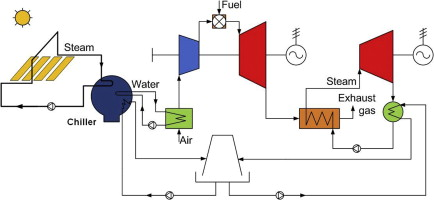 Innovative solar augmentation of gas turbine combined cycle ... on